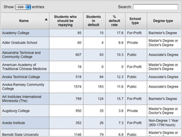 Interactive: Thousands default on loans at Minnesota schools