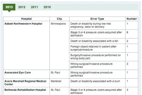 Chart: Preventable Errors in Minnesota Hospitals