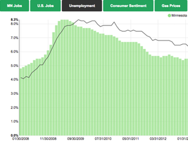 Interactive: Signs point to a growing economy