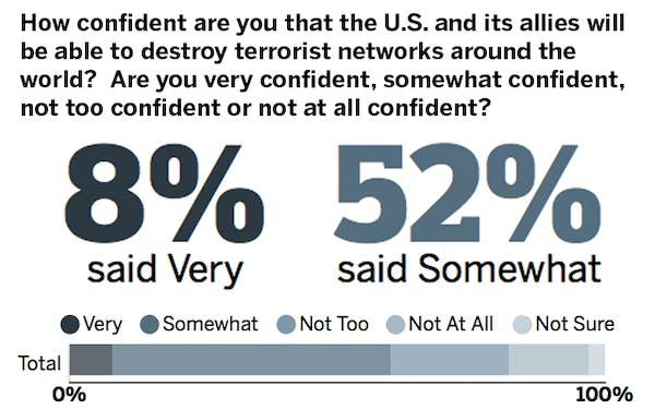 Minnesota Poll Results: Fighting terrorism