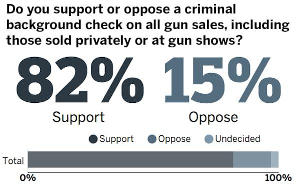 Minnesota Poll Results: Gun restrictions