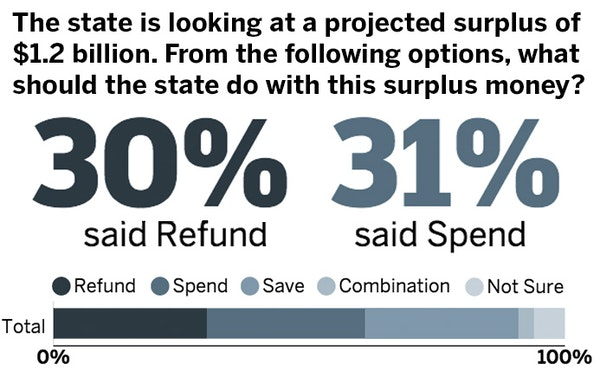 Minnesota Poll Results: State surplus