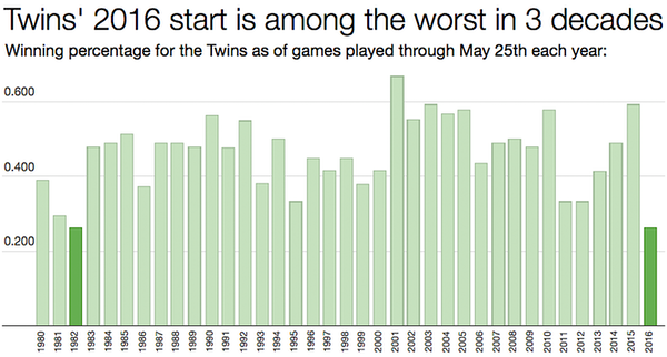 How bad is the Twins' start? To begin, it's among worst in 3 decades of baseball