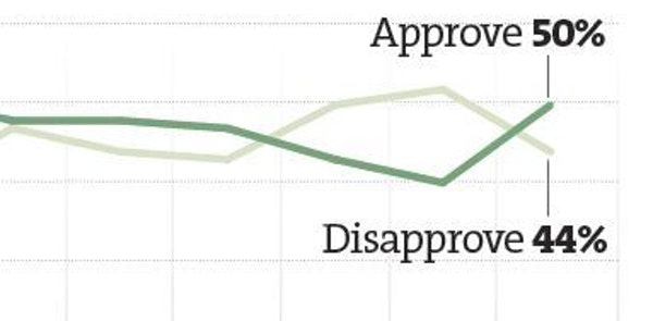 Minnesota Poll: Half of state residents now pleased with Obama's job
