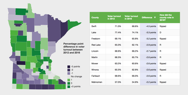 How was Minnesota voter turnout by county? Here are the results