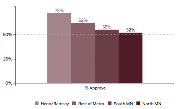 Minnesota Poll results: Dayton's approval ratings