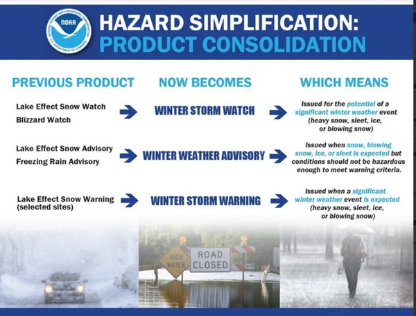 The National Weather Service is trying to simplify its weather messages.