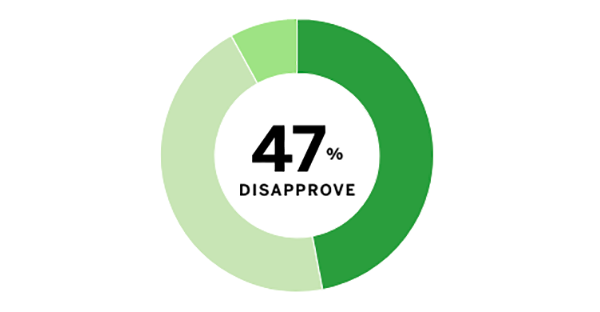 Minnesota Poll results: Donald Trump's favorability ratings