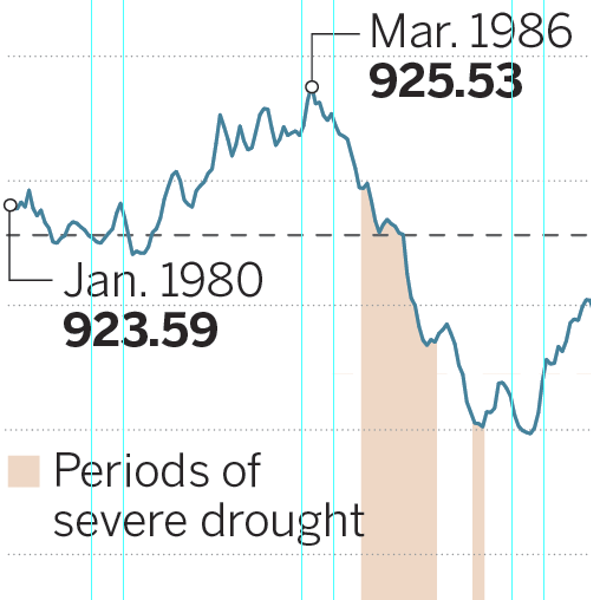 White Bear Lake levels over the years