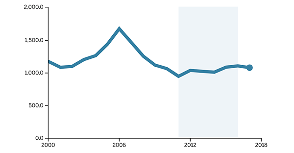 A deeper look at Minneapolis crime rates