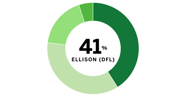 The poll numbers: Minnesota attorney general race