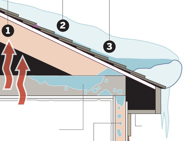 Ice dams and water damage
