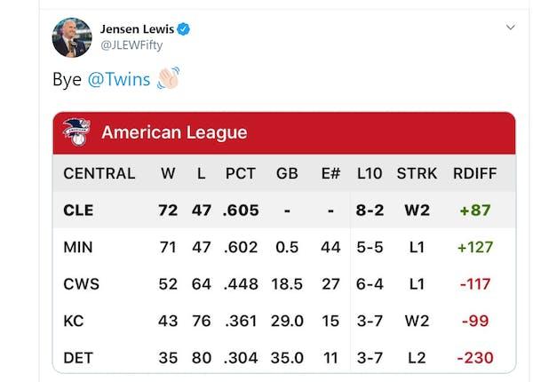 Cleveland TV analyst congratulates Twins after snarky August tweet