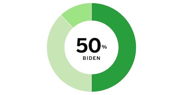 Minnesota Poll: Trump vs. Democratic candidates