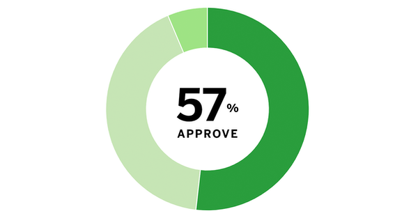 Poll results: COVID, Walz approval