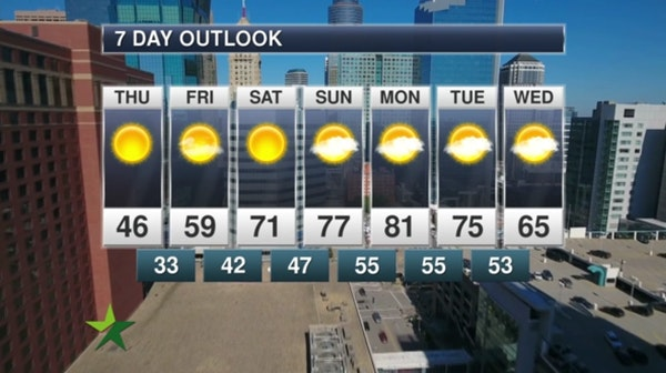 Morning forecast: Sunny, high 46; warming trend ahead