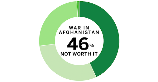 Minnesota poll results: Afghanistan withdrawal and refugees