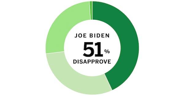 Minnesota Poll results: Joe Biden and Tim Walz