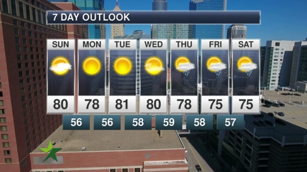 Afternoon forecast: Clearing skies, warmer; high 80